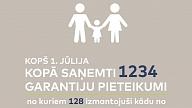 Ģimenes ar bērniem aktīvi izmanto mājokļu iegādes programmas paplašinātās iespējas<b></b>
