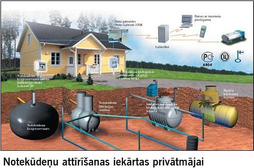 Dzeramā ūdens un notekūdeņu attīrīšanas iekārtas