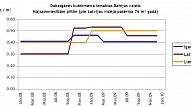 Kādas ir dabasgāzes izmaksas Latvijā salīdzinot ar Baltijas valstīm?