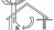 Kādu risinājumu izvēlēties dzīvojamo telpu ventilācijai?